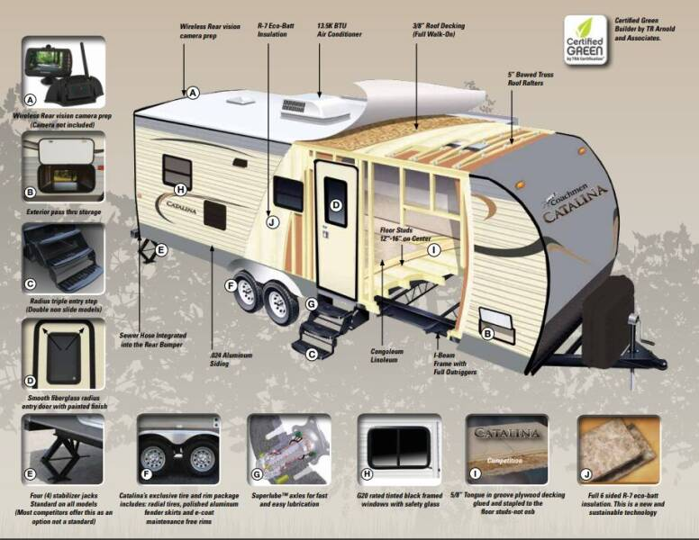 2016 Coachmen Catalina for sale at S & M WHEELESTATE SALES INC - Camper in Princeton NC